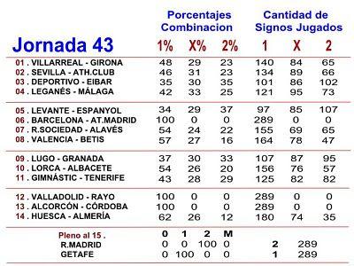 Porcentajes Combinacion de Quiniela y cantidad de los signos Jugados