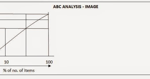 analysis of abc of reading Now you have two choices, simply go to the abc inventory analysis tool here or continue reading the blog to understand how the logic works for abc inventory analysis tool you should get same results by performing manually which will take hours & days depends on number of skus & data or less than.