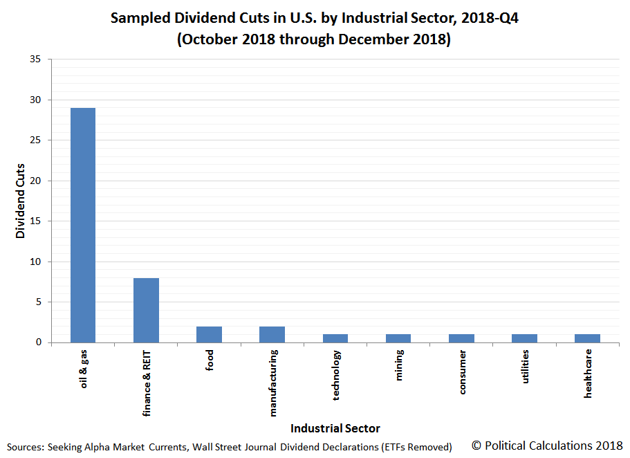 Sampled Dividend Cuts in U.S. by Industrial Sector, 2018-Q4