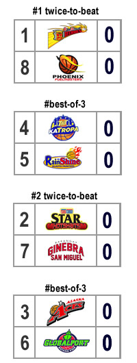 quarterfinal bracket scenario 6