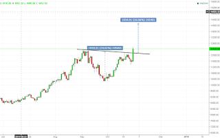 Potensi trading saham INCO
