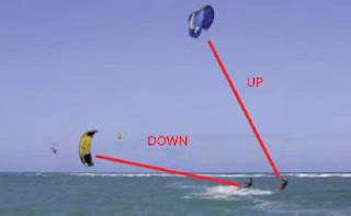 Kiteboarding right way golden rule