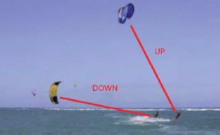 Kiteboarding right way golden rule