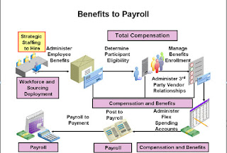 Oracle Benefits to Payroll