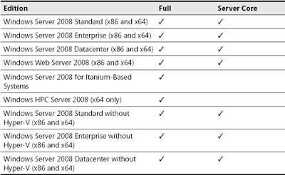 Configuración de Windows Server 2008 CORE