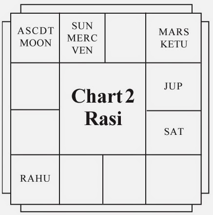 Getting to Know the Moon Astrologically - Vedic Astrology Blog