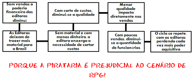 Problema da Pirataria no RPG Brasileiro