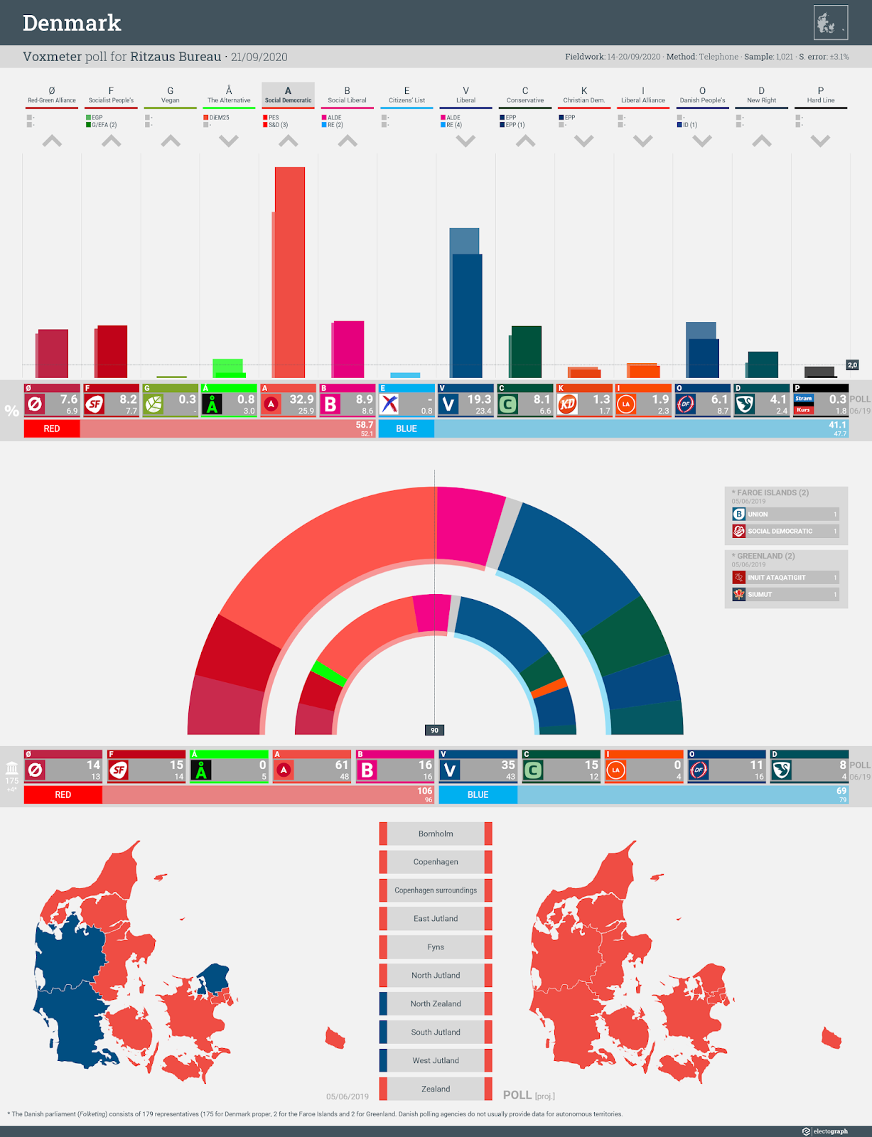 DENMARK: Voxmeter poll chart for Ritzaus Bureau, 21 September 2020