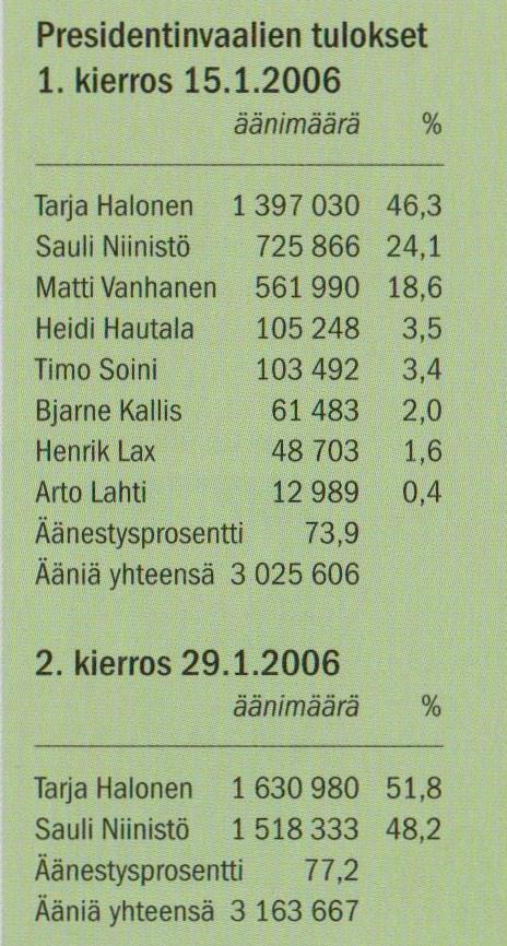 äänestysprosentti kunnallisvaalit 2012