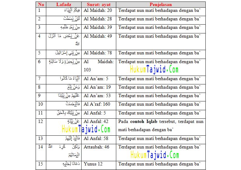 30+ Contoh Iqlab dalam Al-Qur'an beserta Surat dan Ayatnya ...