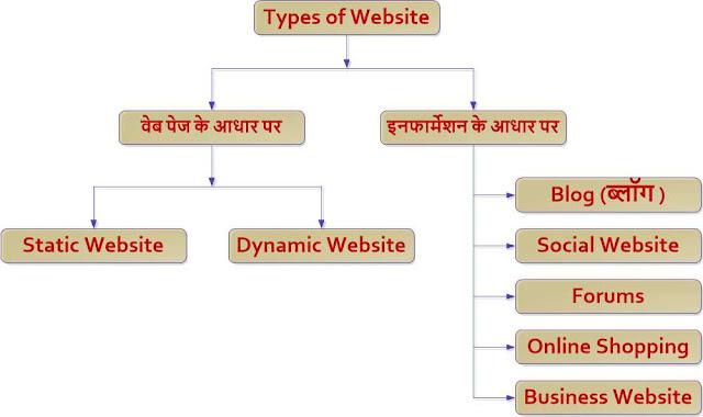 What is Website in Hindi? वेबसाइट क्या है ? Website Kya hai?