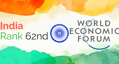India Ranks 62nd on WEF's Inclusive Development Index