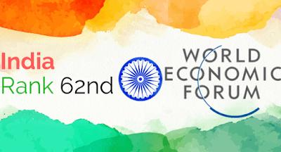 India Ranks 62nd on WEF's Inclusive Development Index