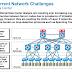 General Network Challenges [ micro-burst ] CCNP.