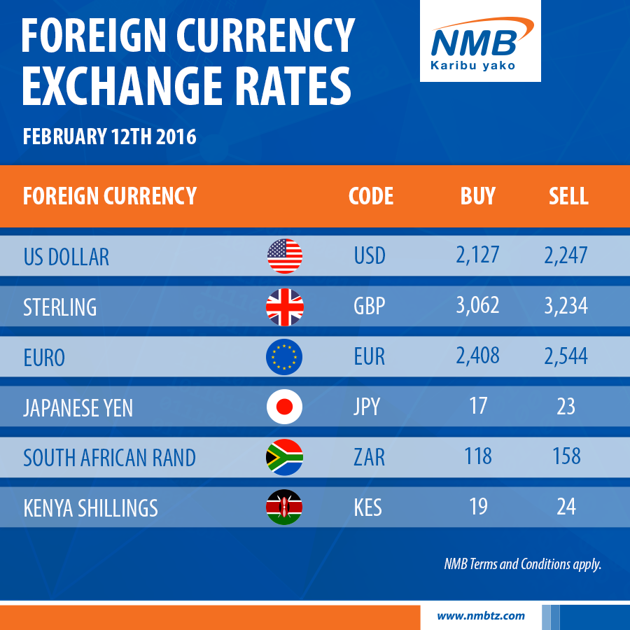 Cba forex rates