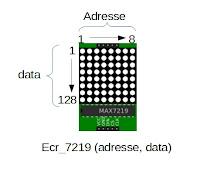 max7219 matrice représentation