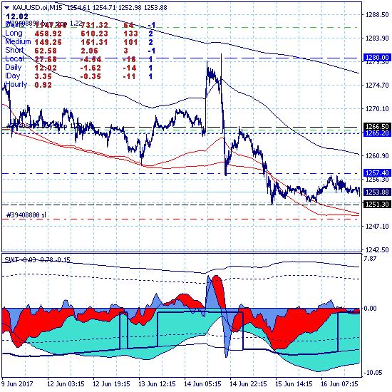 Золото остается в ключевом канале дневного тренда 1251.30-1265.20