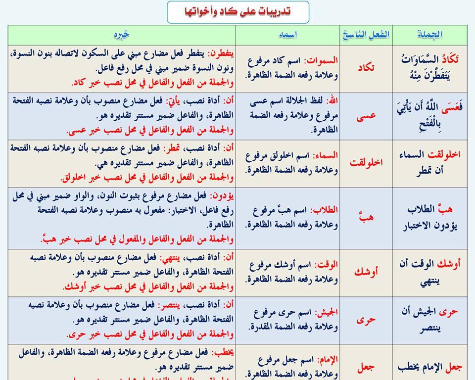 بالصور قواعد اللغة العربية للمبتدئين , تعليم قواعد اللغة العربية , شرح مختصر في قواعد اللغة العربية 73.jpg