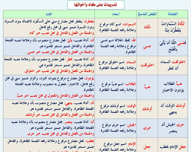 """انفراد.... كل قواعد اللغة العربية لطلاب """"ابتدائي - اعدادي - ثانوي"""" في صورة لوحات مبسطة مع الشرح والتدريبات 73"""