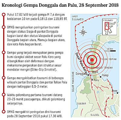 Patahan Palu-Koro  gempa Bumi, Tsunami dan Likuifaksi