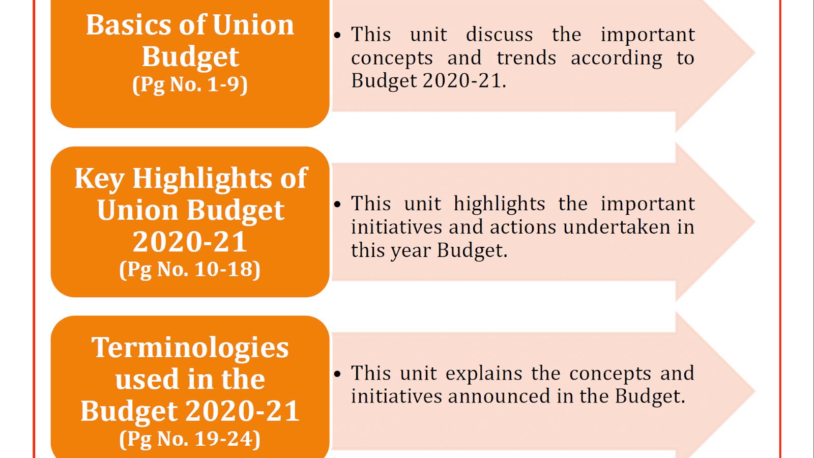 Budget 2020-21 UPSC CSE Material