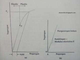 Grafik Tegangan-Regangan