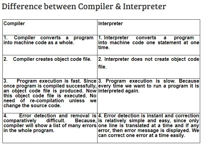 Explain differences between compiler and interpreter in detail