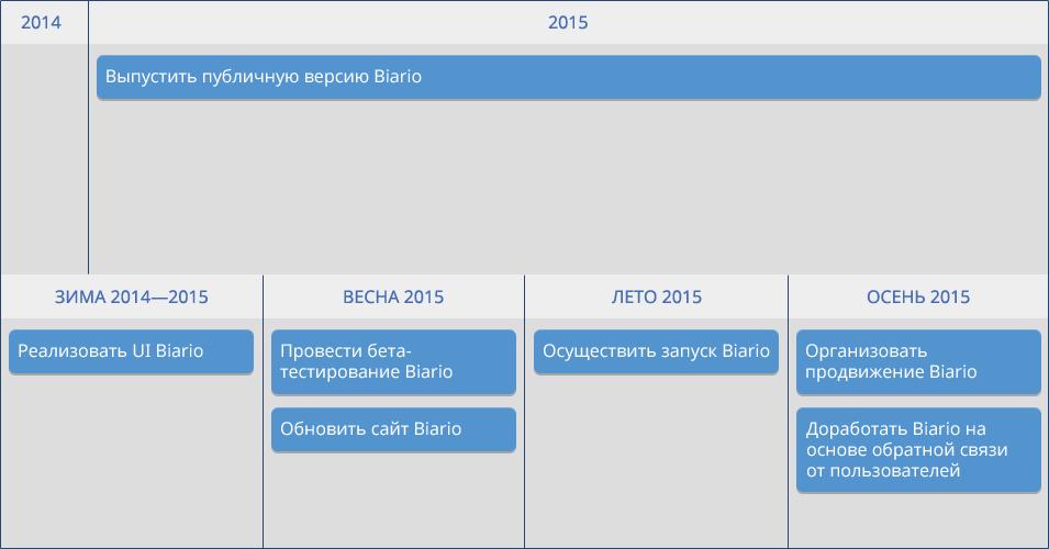 Многоуровневый план на 2015 год по годам и временам года