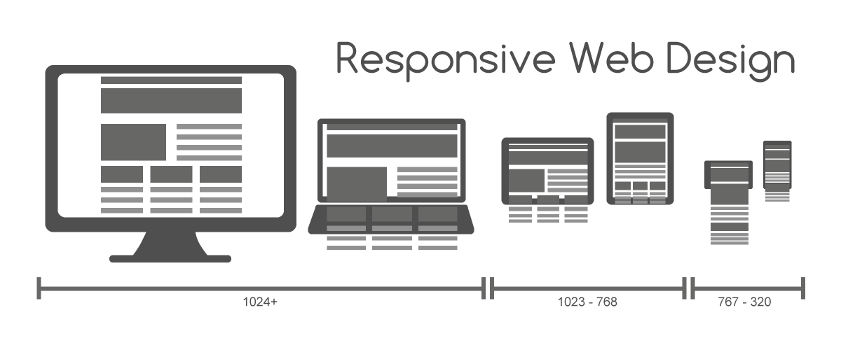 Taking A Website From Good To Great - Part 2 - The Devil Is In The Details When It Comes To Responsive Website Design