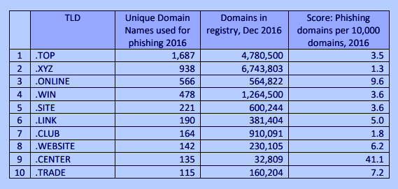 Top ten nTLDs with malicious domain name registrations
