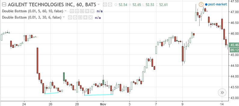 Tradingview strategy alerts