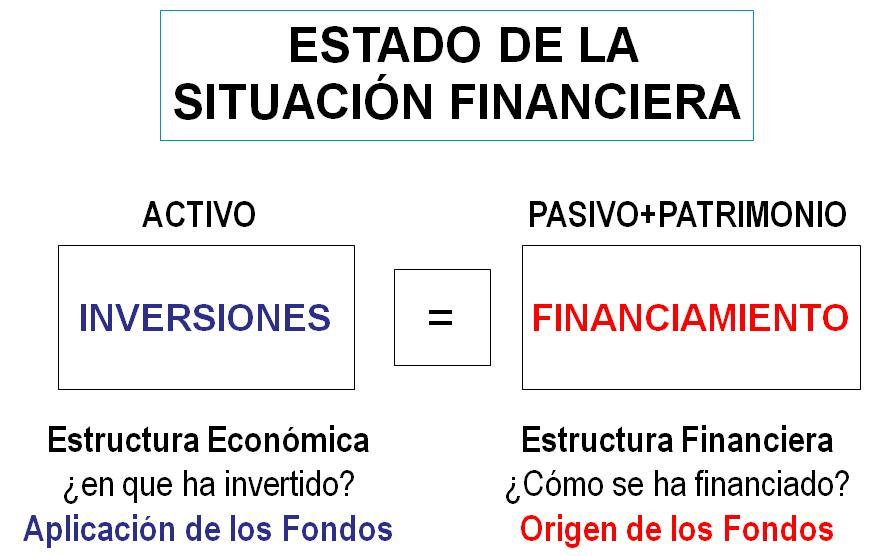 Finanzas: Estados Financieros Básicos