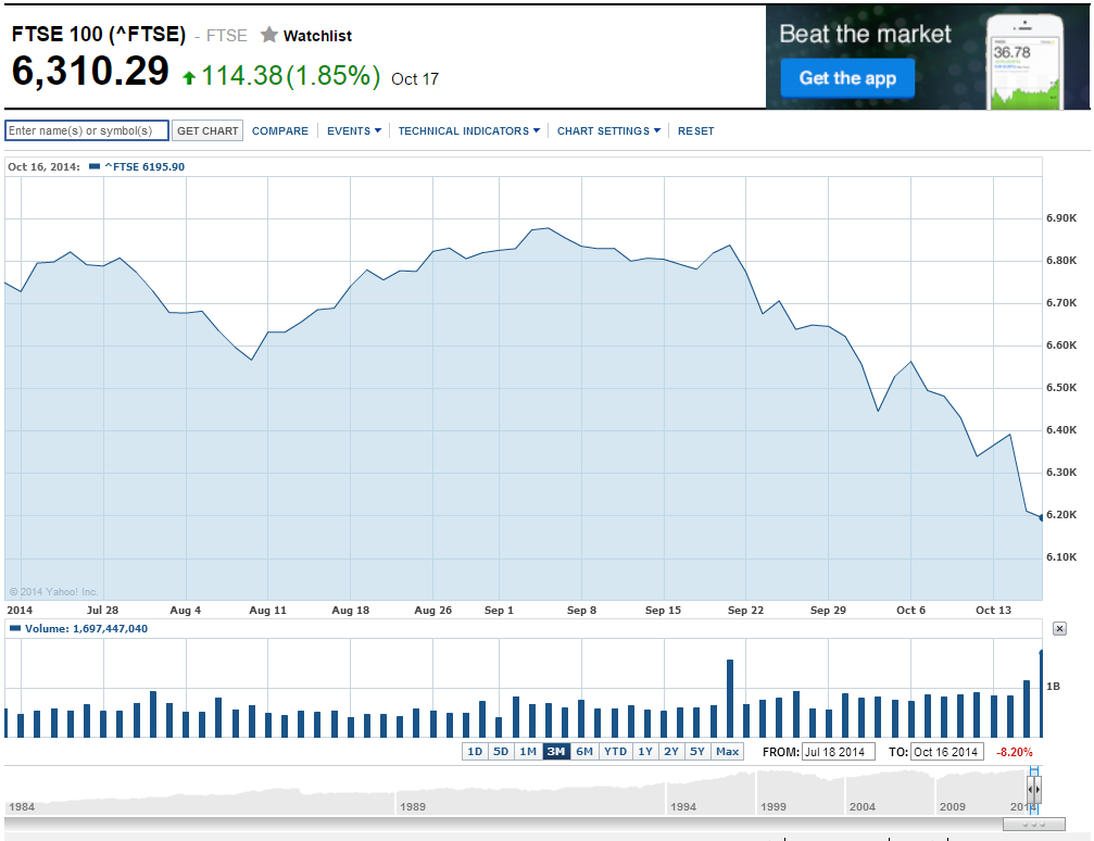 3 Month Chart of the FTSE 100 Price