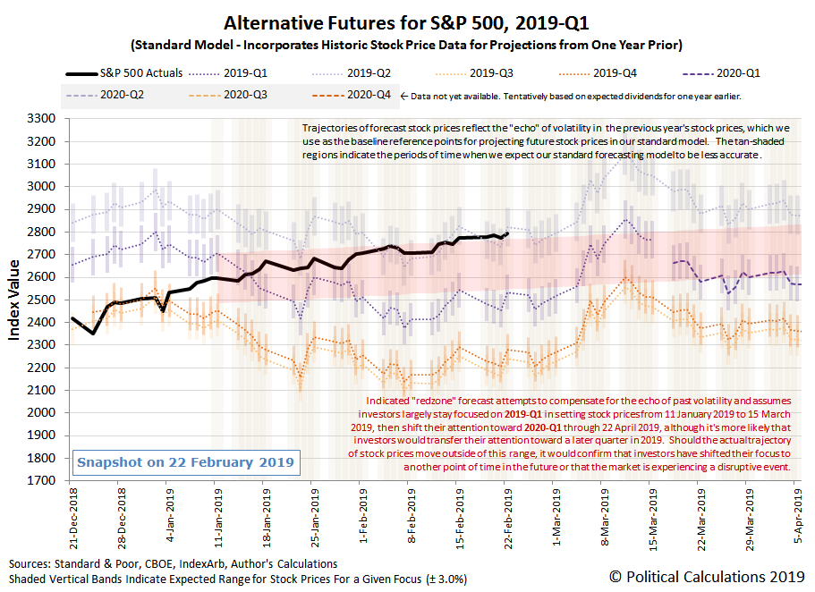 Alternative Futures - S&P 500 - 2019Q1 - Standard Model with Annotated Redzone Forecast - Snapshot on 22 Feb 2019