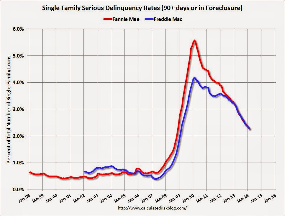 c3606b1e92a Fannie Mae  Mortgage Serious Delinquency rate declined in February