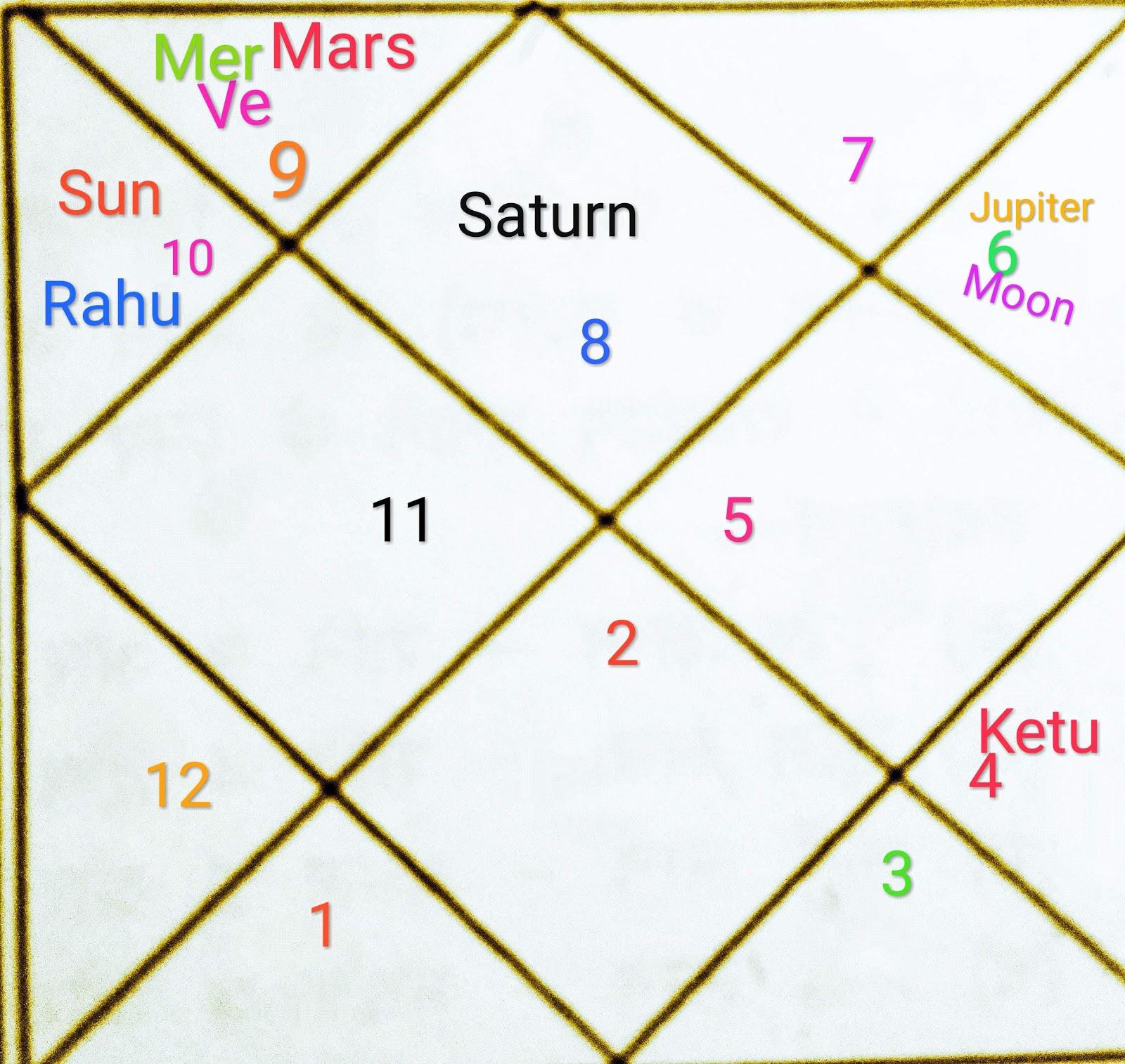 Kaal sarp yoga and Kaal sarp dosha: January 2013