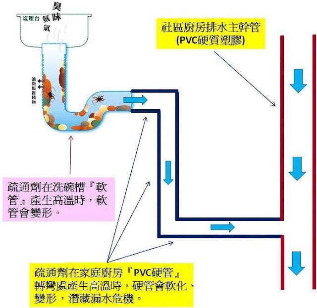 水管疏通劑副作用