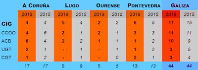 Resultados Eleccións Sindicais 2015-2019