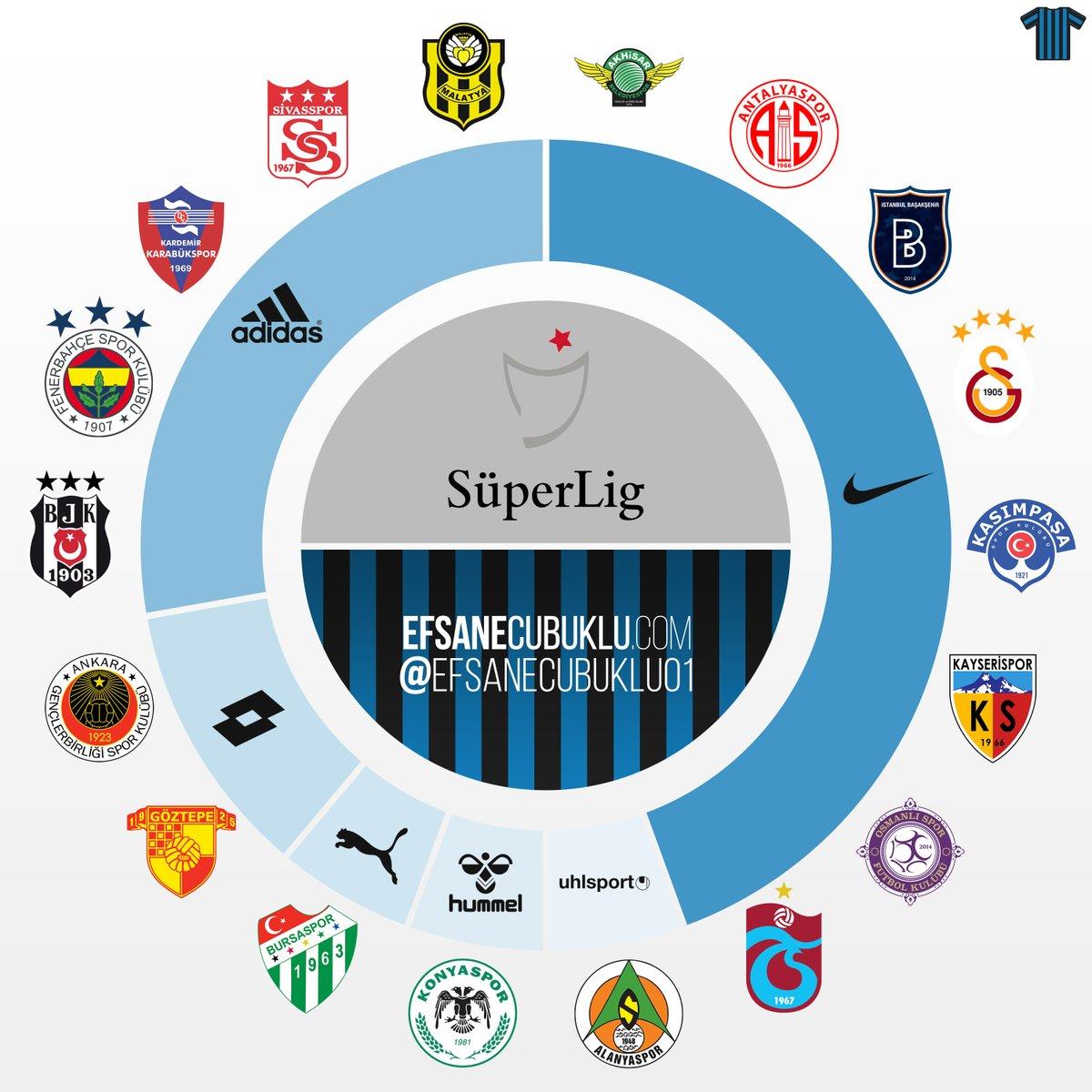 Türkei Süper Lig