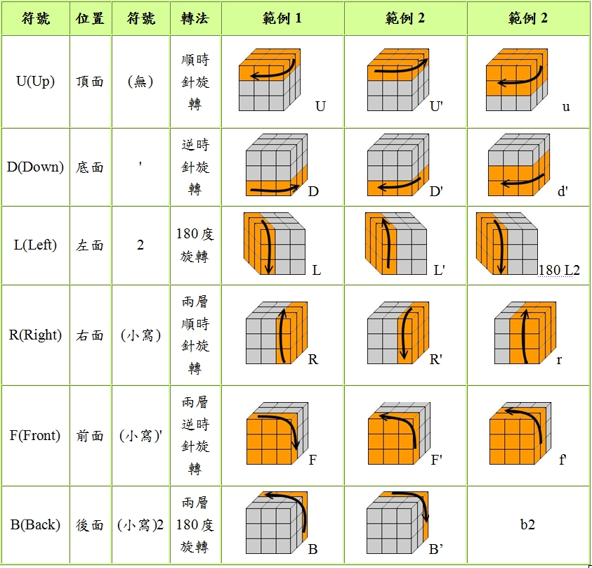 小螞蟻的學習筆記: 3×3魔術方塊解法