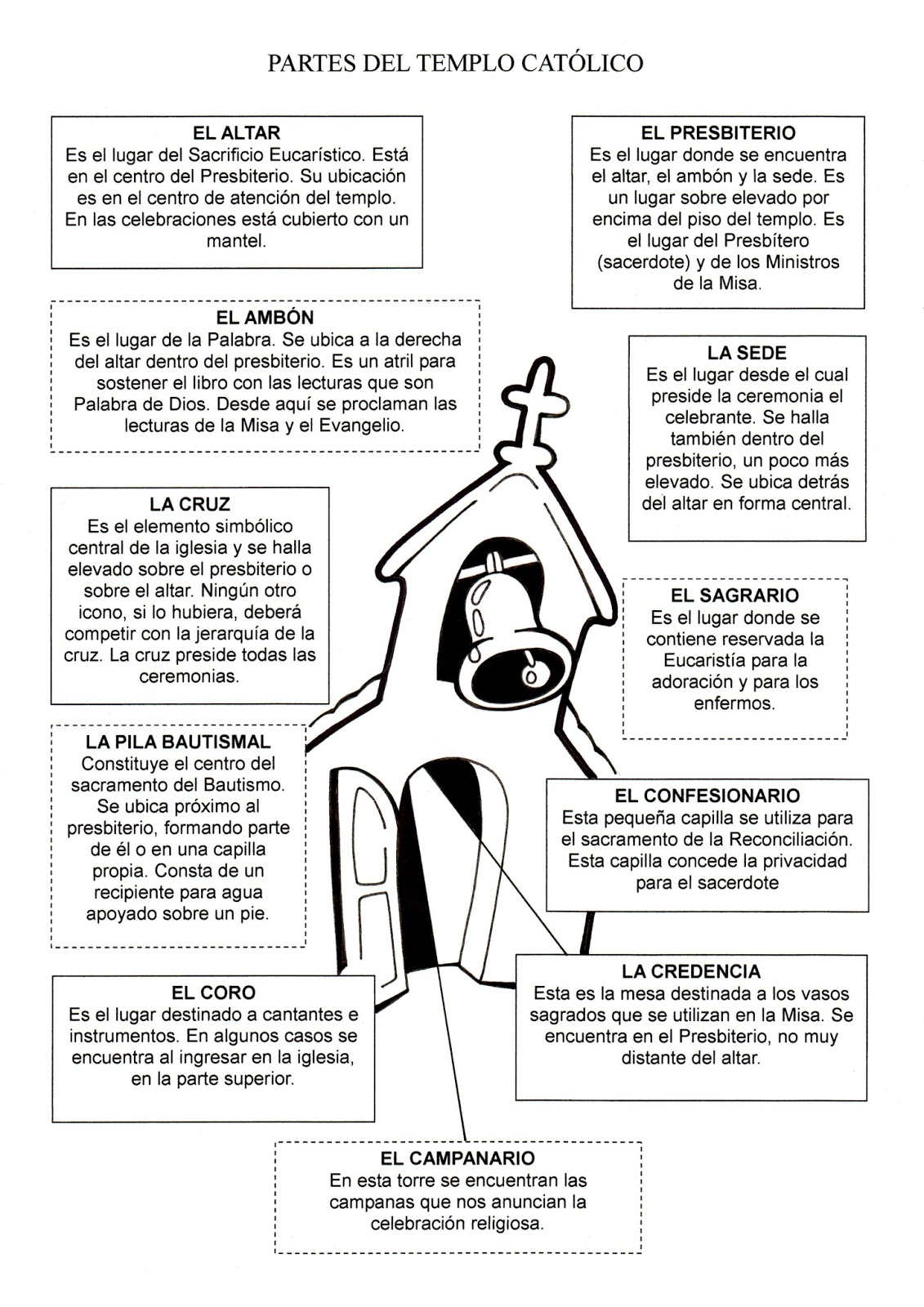 La Catequesis (El blog de Sandra): Recursos Catequesis Partes de la ...