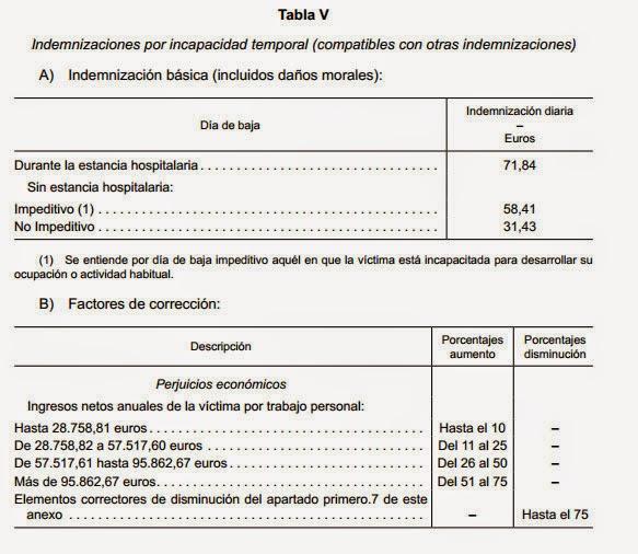Detalle de la tabla V del Baremo de Indemnizaciones por accidente