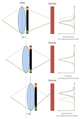 Ilustrasi Phase detection Auto Focus