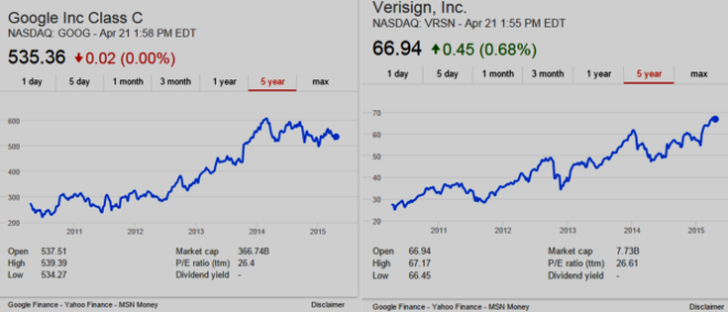 screenshot of 5 year stock charts for GOOG and VRSN