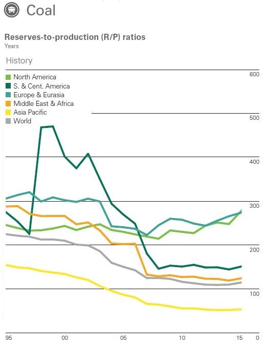 Economist's View: Environment