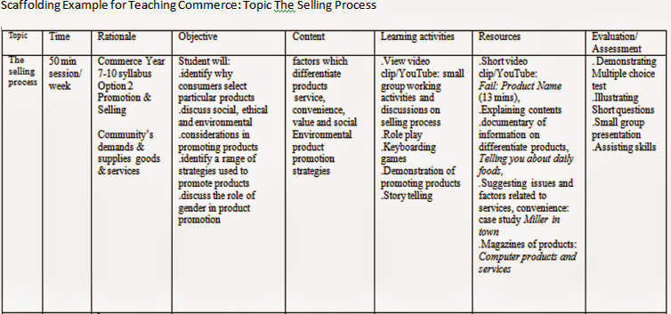 vygotsky s theory scaffolding in teaching and learning commerce