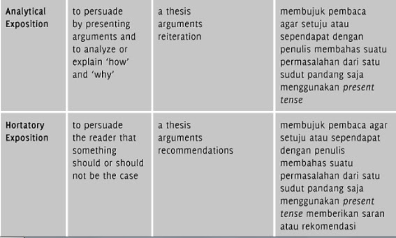 contoh thesis arguments reiteration Contoh analytical exposition text bisa as we all know that an analytical exposition must have thesis in the first essay this conclusion is call reiteration.