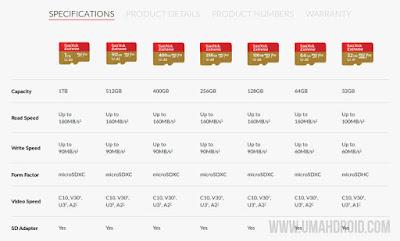 Perbandingan MicroSD SanDisk