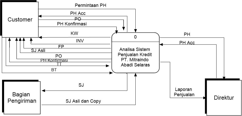 Referensi belajar komputerisasi akuntansi contoh diagram detail gambar 12 diagram konteks ccuart Image collections