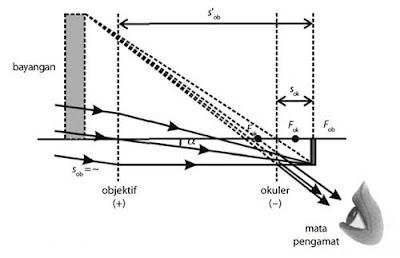 diagram pembentukan bayangan teropong panggung (galilei)